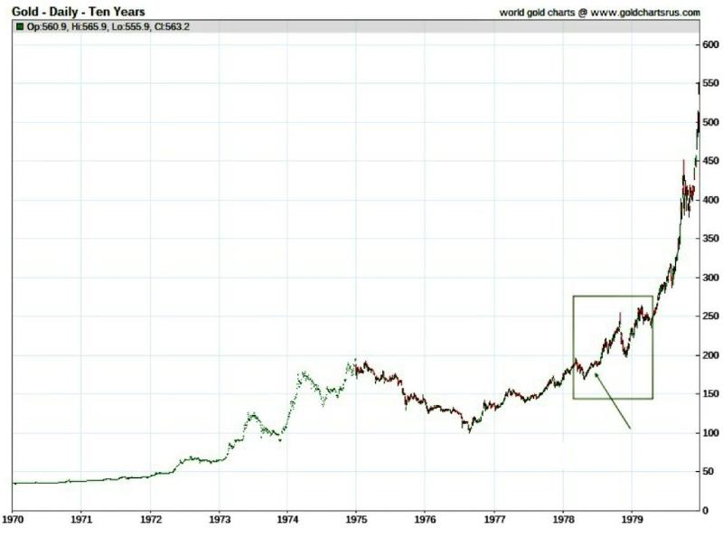Gold Price 1970s