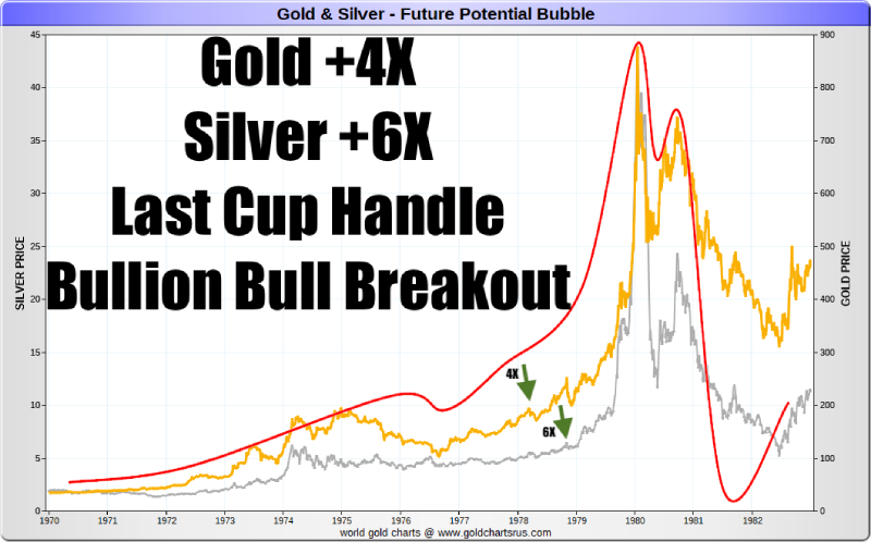 Gold Silver Price Cup Handle Breakout 1970s SD Bullion