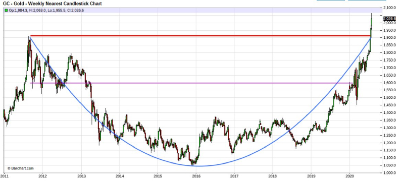 Gold cup formation TFMetals Report SD Bullion