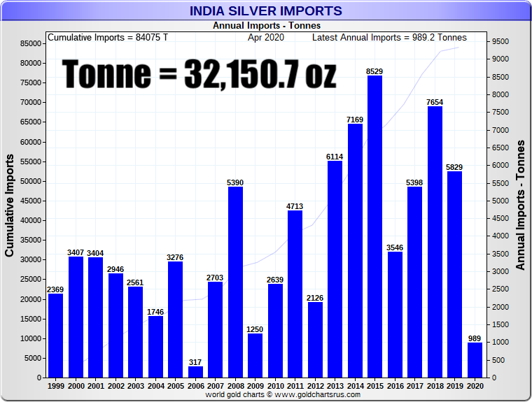 India Imports Silver