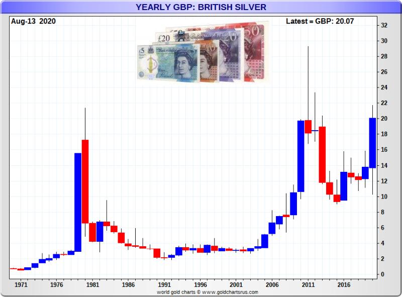 British Pound Silver