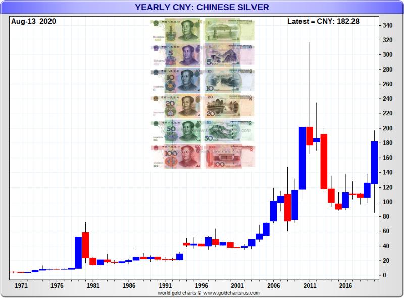 Chinese Yuan Silver