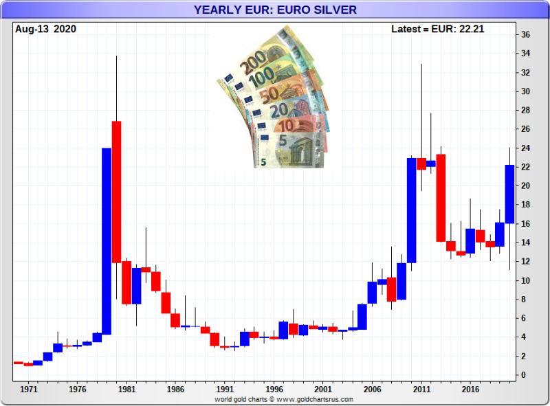 Euro SD Bullion