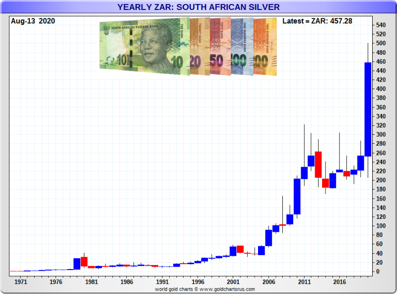 South African Silver Price
