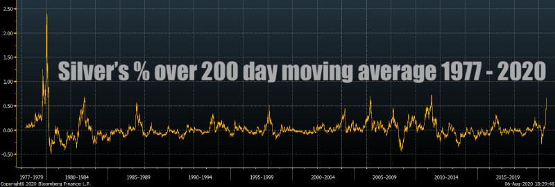 Silver Price vs 200 Day Moving average SD Bullion