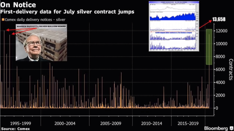 COMEX Silver Stopped Contract