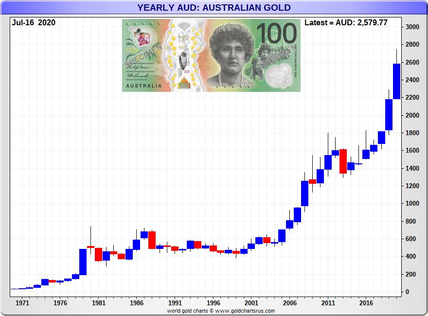 Gold Price Australian Dollar