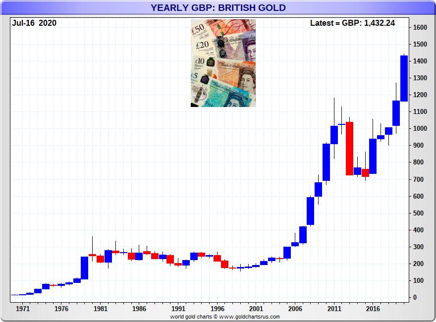 British Pound Gold Price