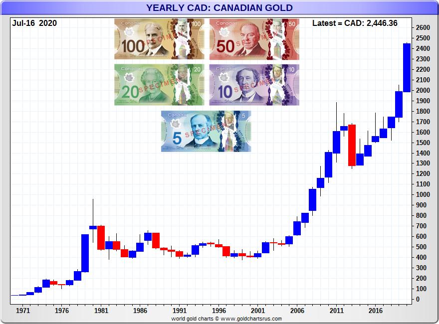 Gold Price Canadian Dollar