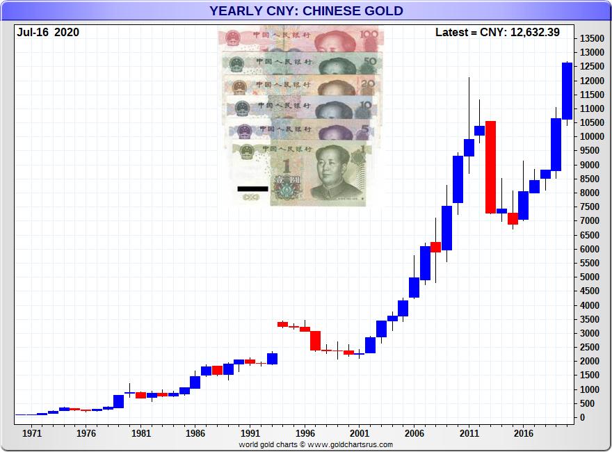 Chinese Yuan Gold Price