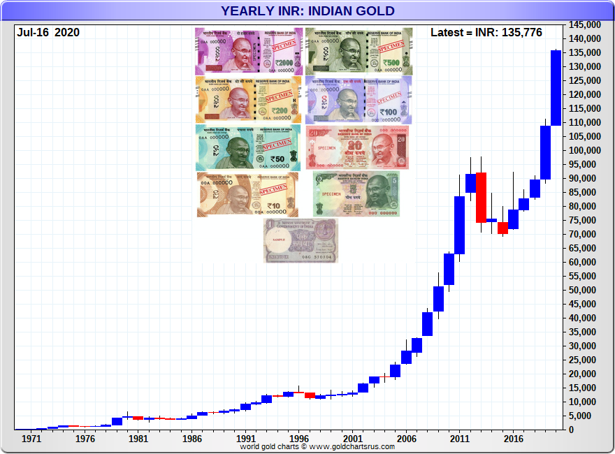 Gold Price Indian Rupee