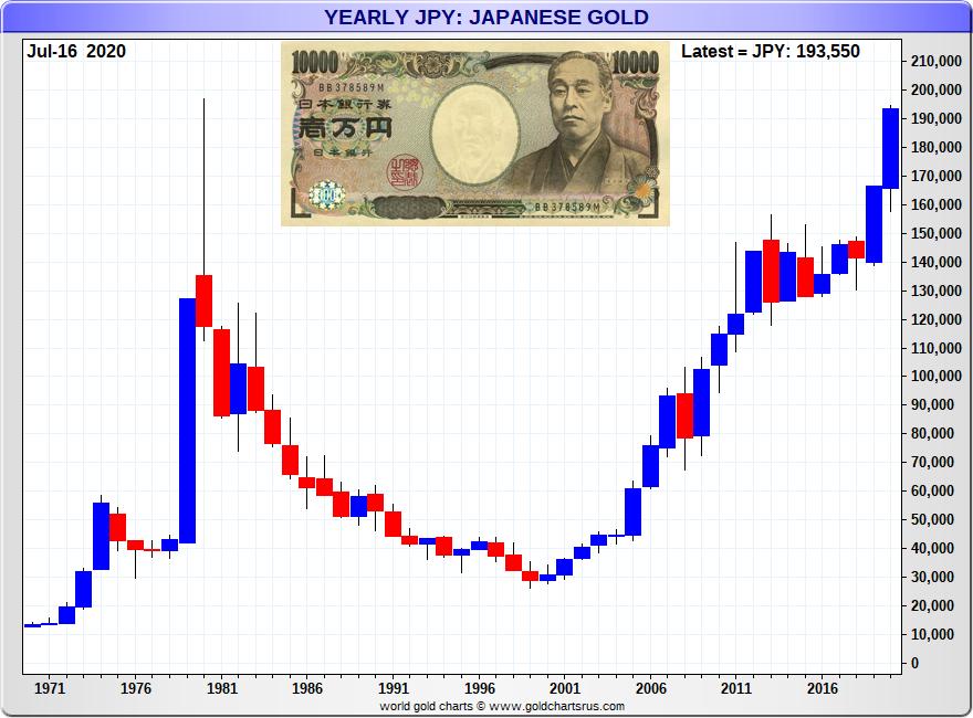 Japanese Yen Gold Price