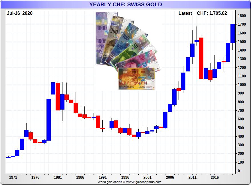 Gold Price Swiss Franc