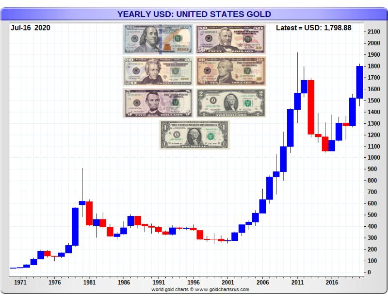 Gold Price US dollar