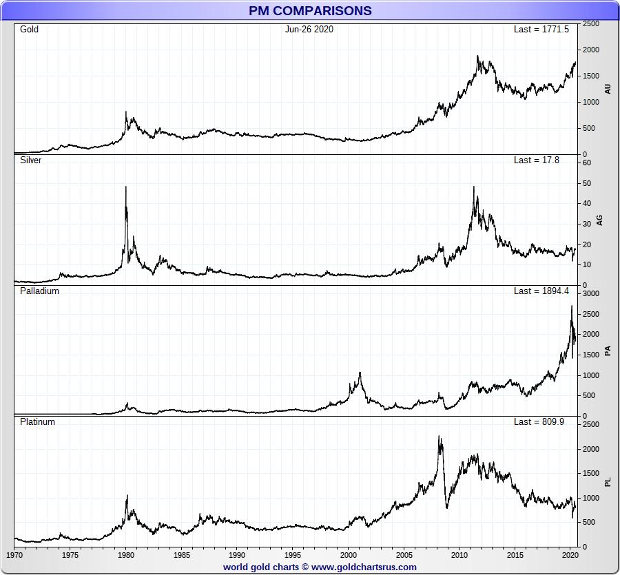 Precious Metals SD Bullion Price Charts