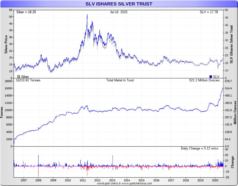 Silver ETF SLV bullion