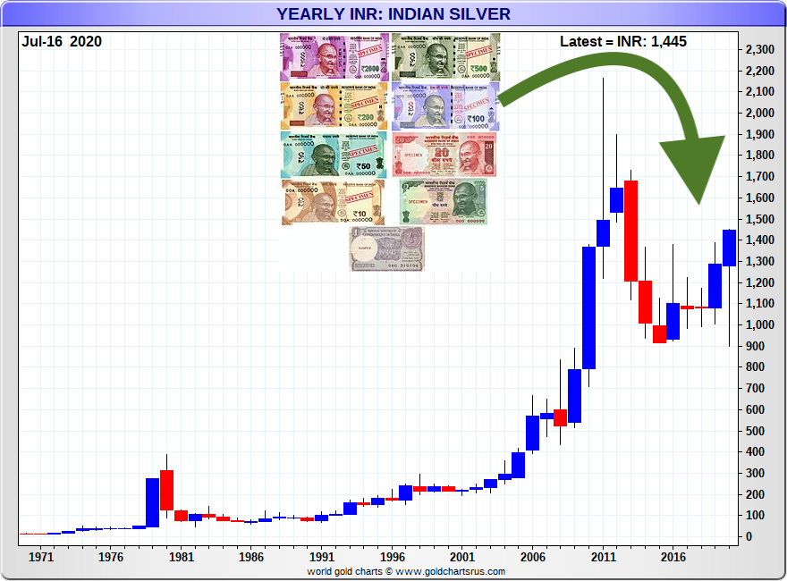 Silver Price Indian Rupee