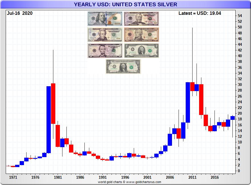 US Dollar Silver
