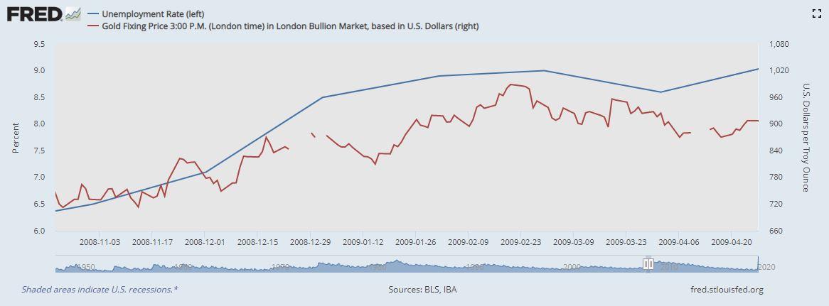 2008 Recession Unemployment vs Gold