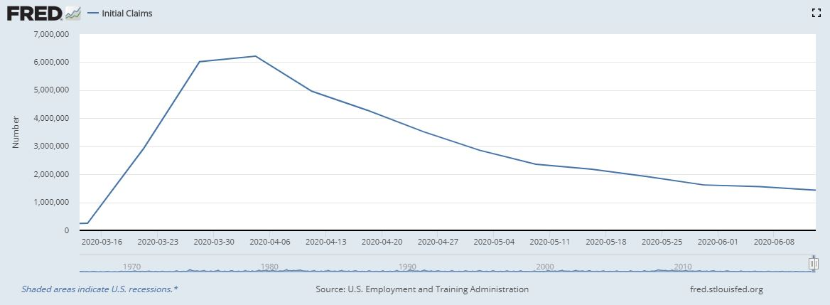 March 2020 to June 2020 Unemployment Claims