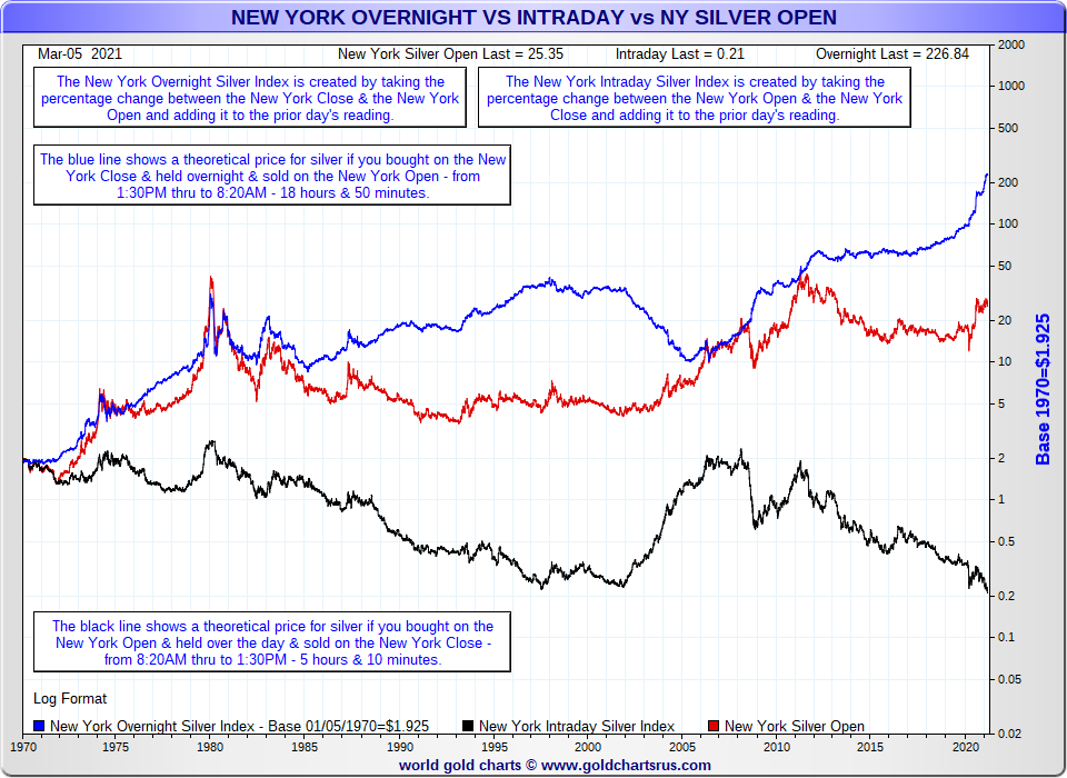 Silver Price Manipulation silver price inside black, start red, outside blue line NY trading hours SDBullion