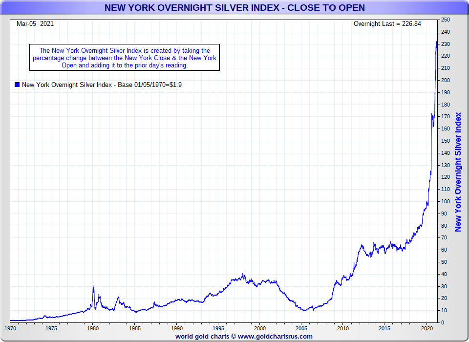 Silver Price Manipulation silver price outside NY trading hours SDBullion