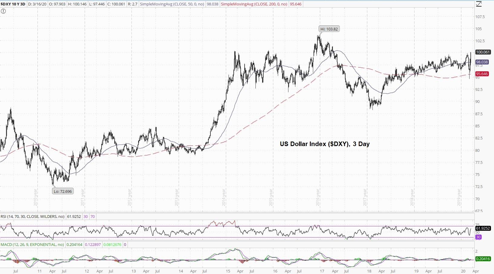 US Dollar 3 Day Chart
