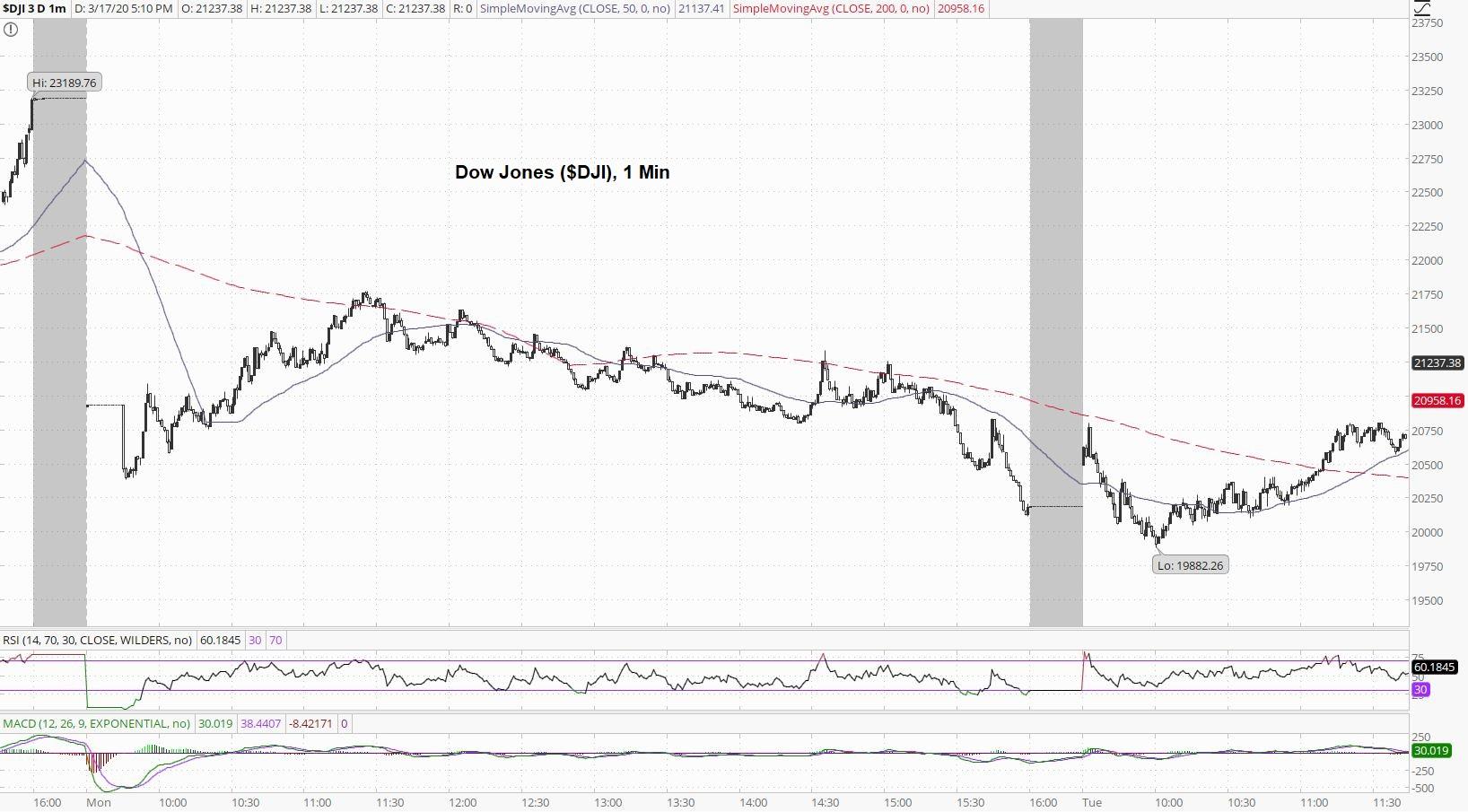 Dow Jones 1 Min Chart