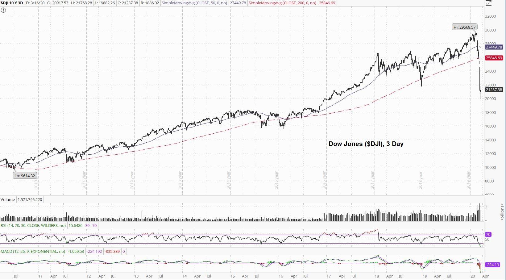 Dow Jones 3 Day Chart