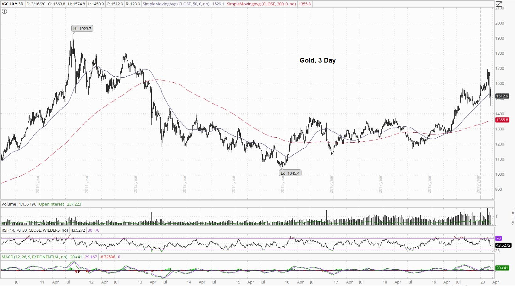 Gold 3 Day Chart