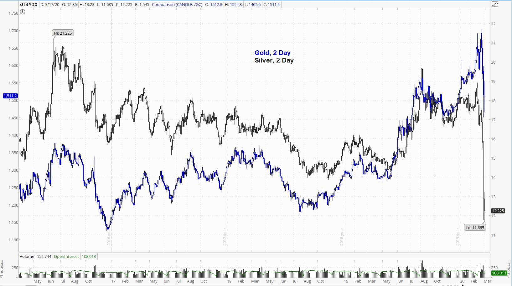 Gold Silver 2 Day Chart