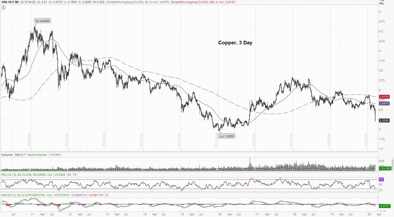 Copper 3 Day Chart