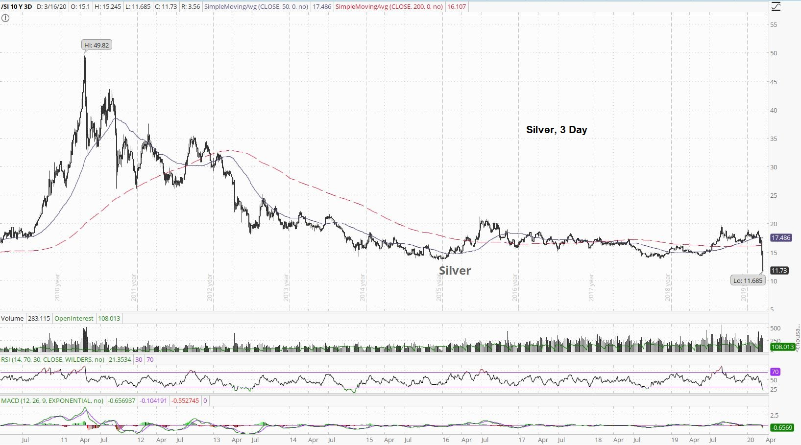 Silver 3 Day Chart