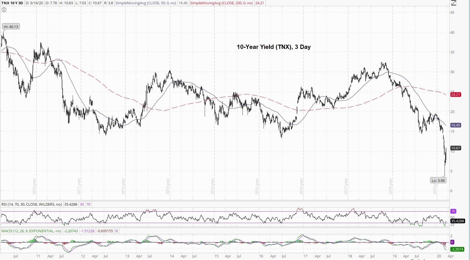10 Year Yield 3 Day Chart