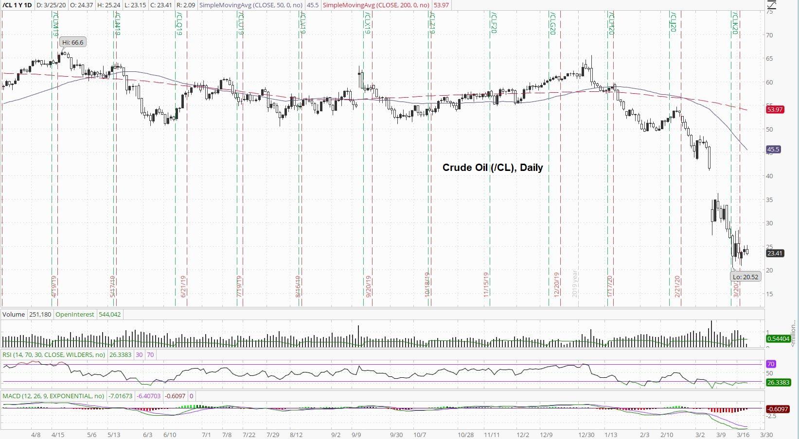 Crude Daily Chart