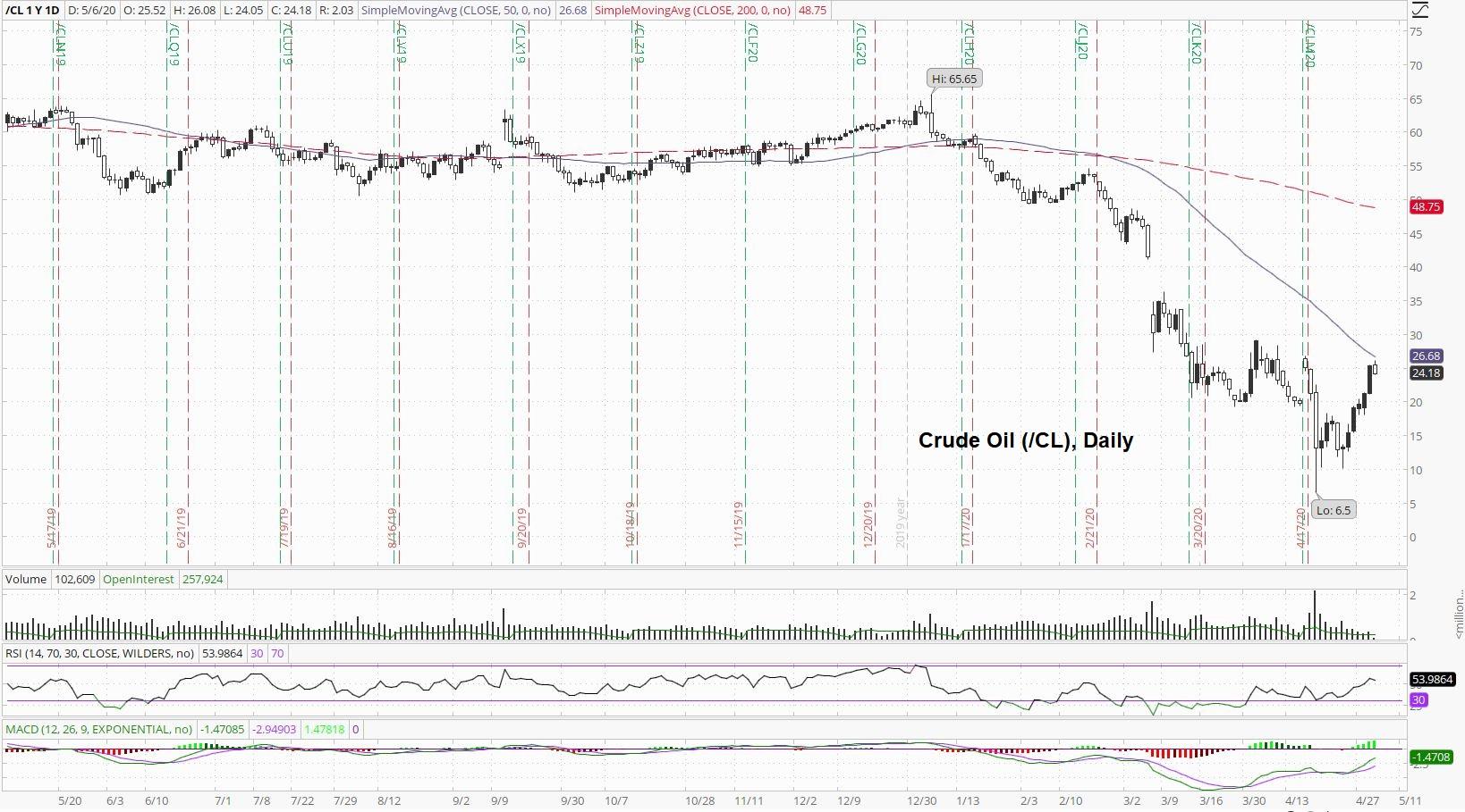 Crude Oil Daily