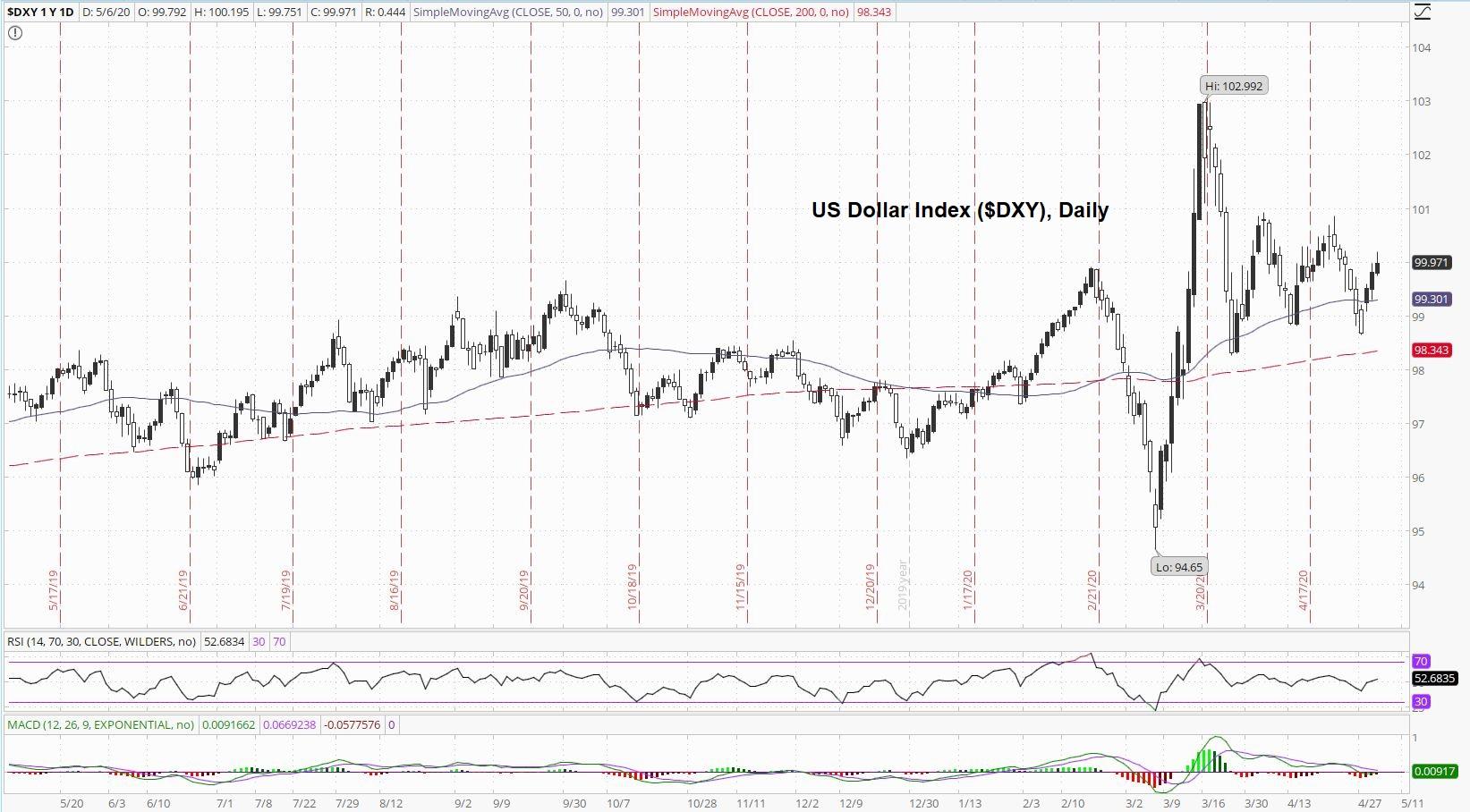 US Dollar Index Daily