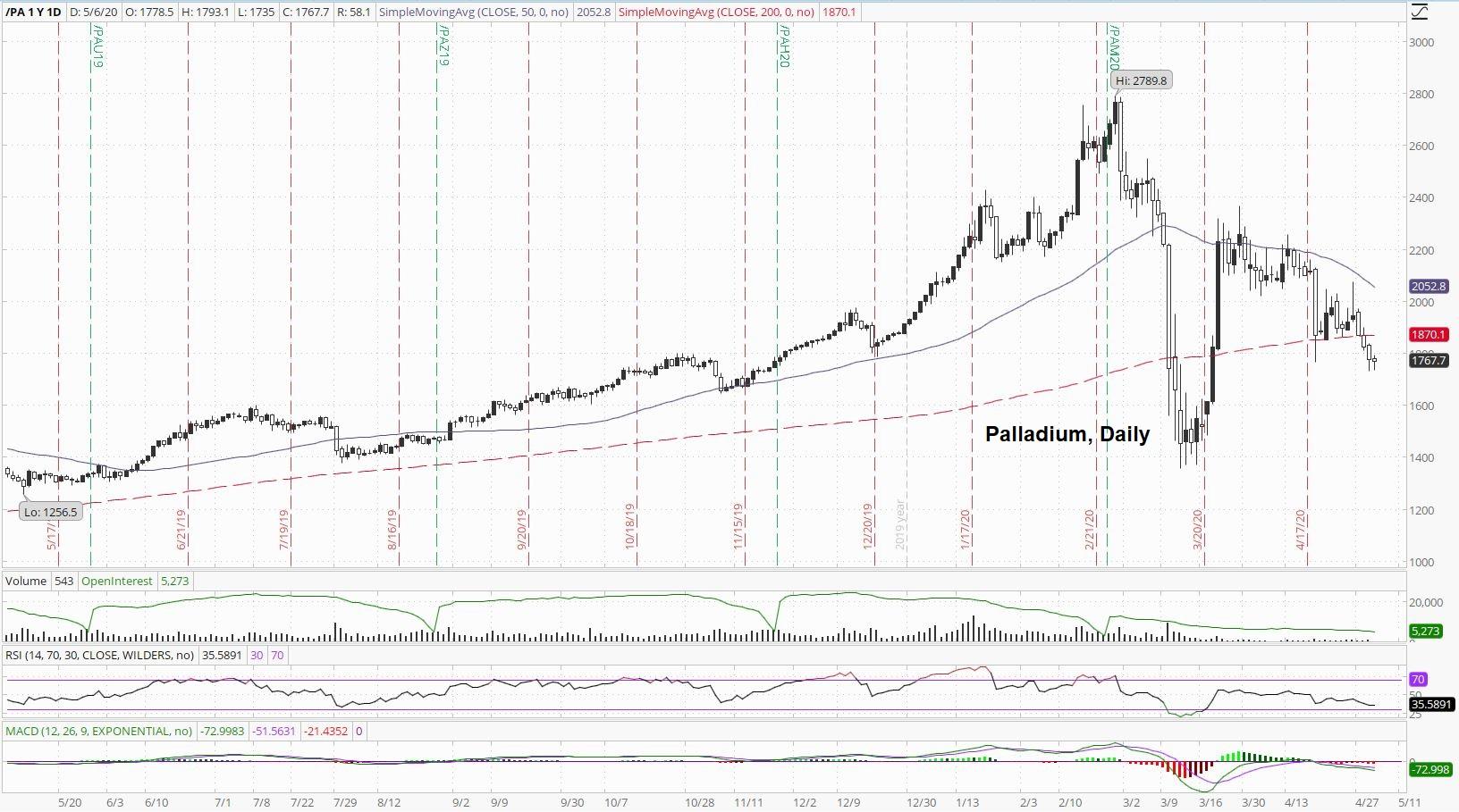 Palladium Daily Price