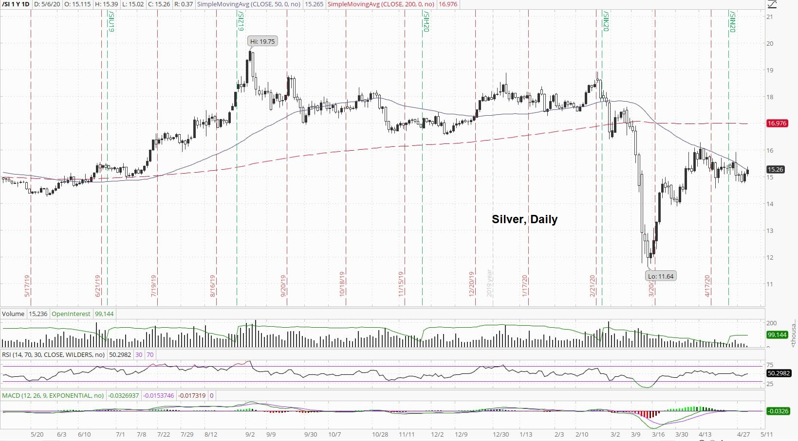 Silver Daily Price