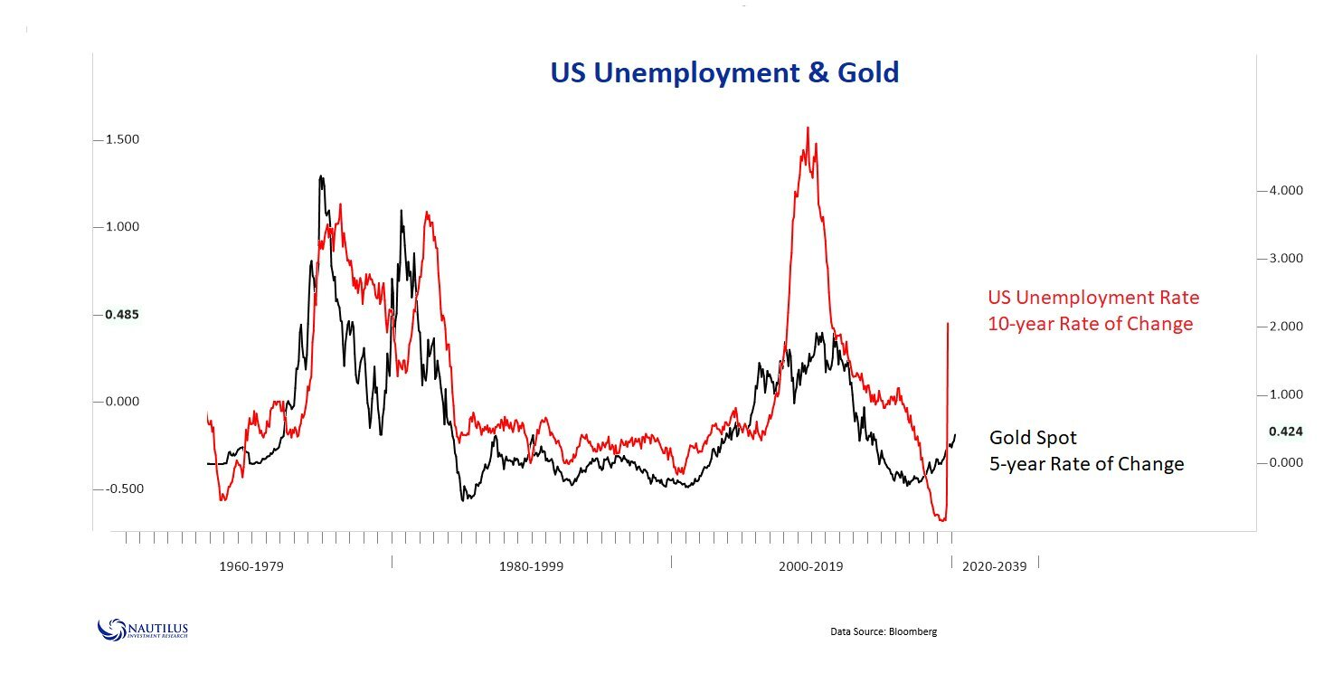 Gold vs Unemployment CHART