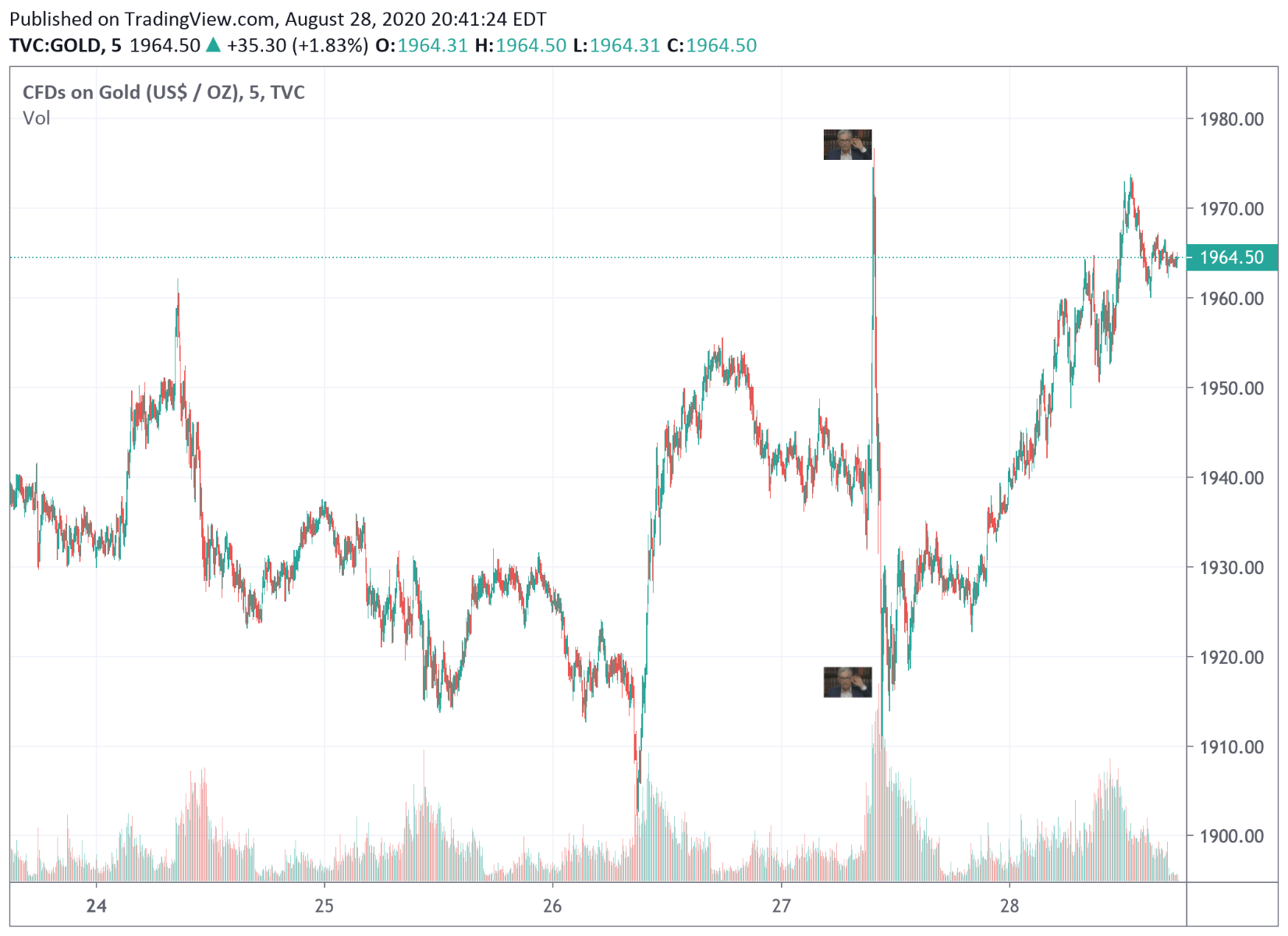 Gold price intervention 2020 Jackson Hole Powell Inflation Speech 3 month