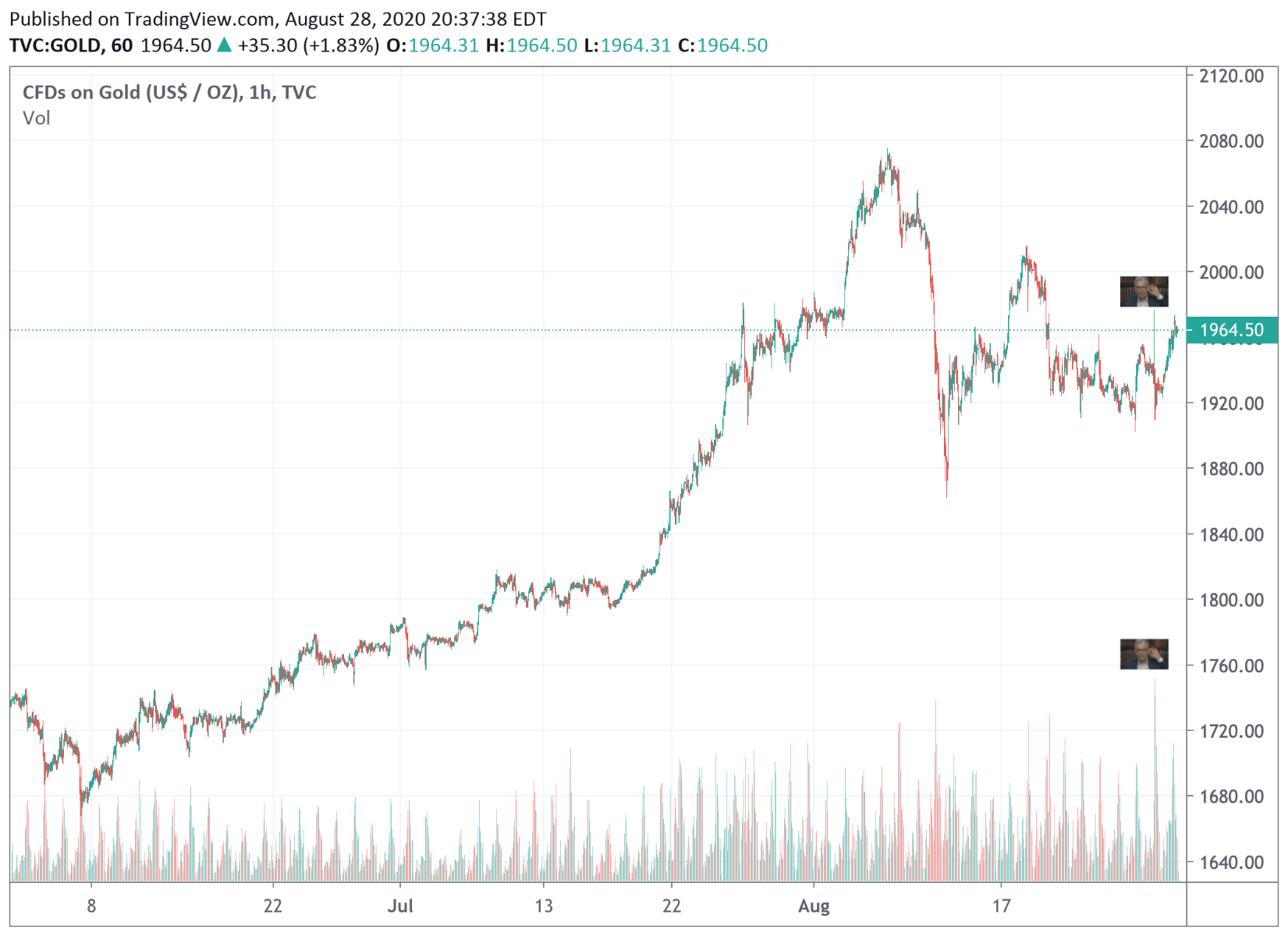 Gold price intervention 2020 Jackson Hole Powell Inflation Speech 5 day