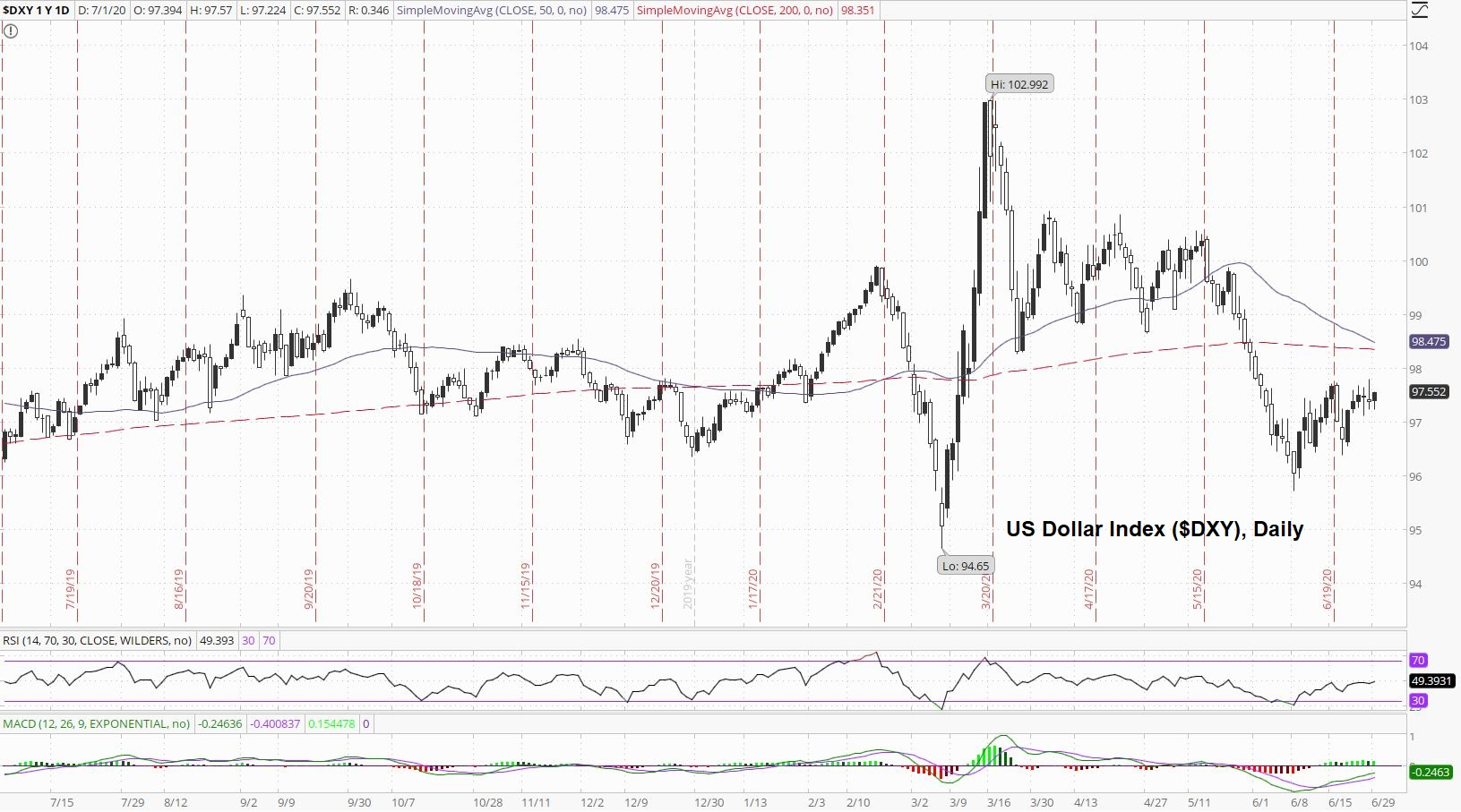 DSX Daily