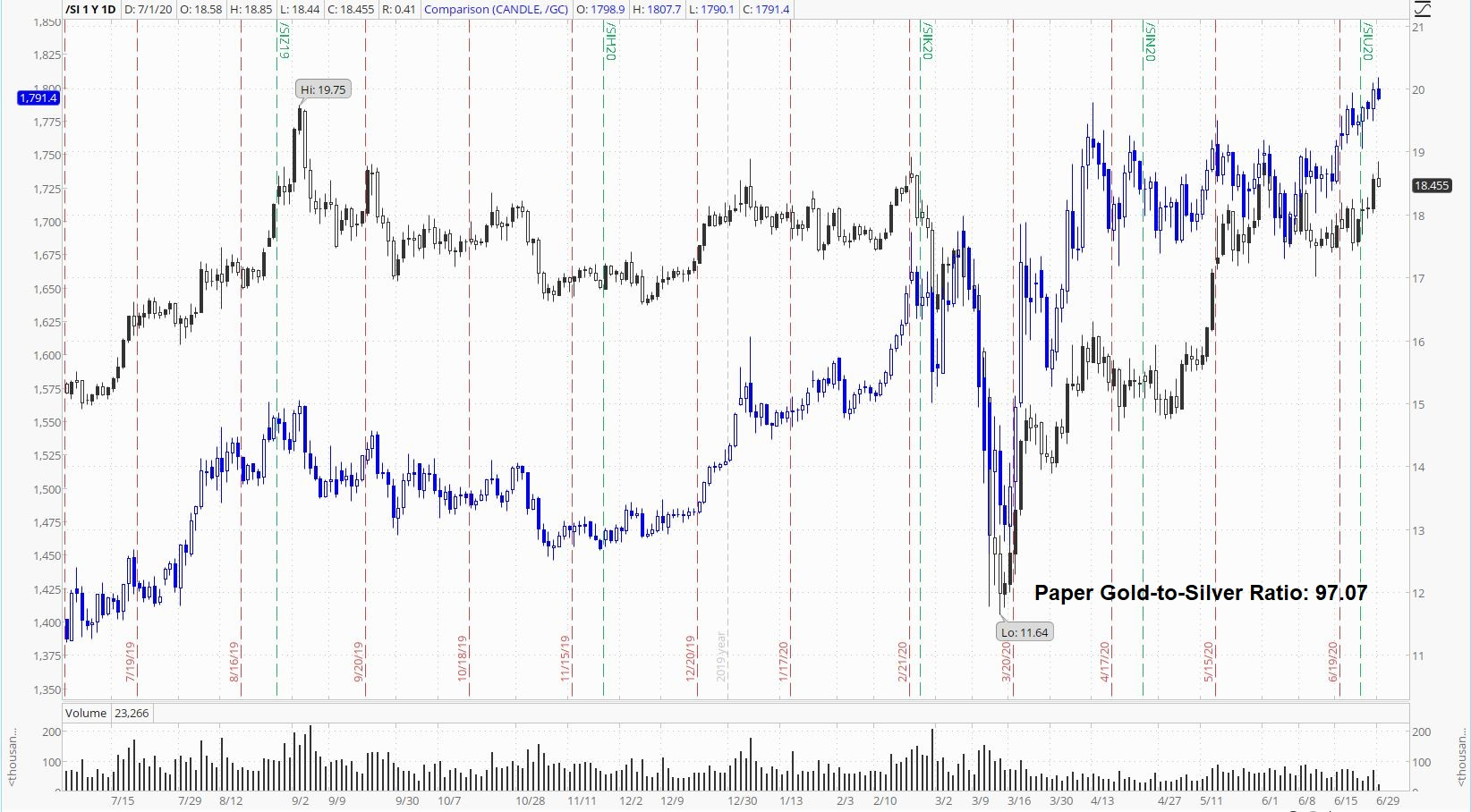 Paper Gold to Silver Ratio