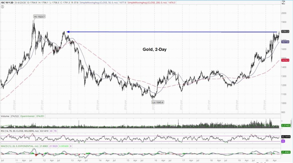 Gold 2-Day
