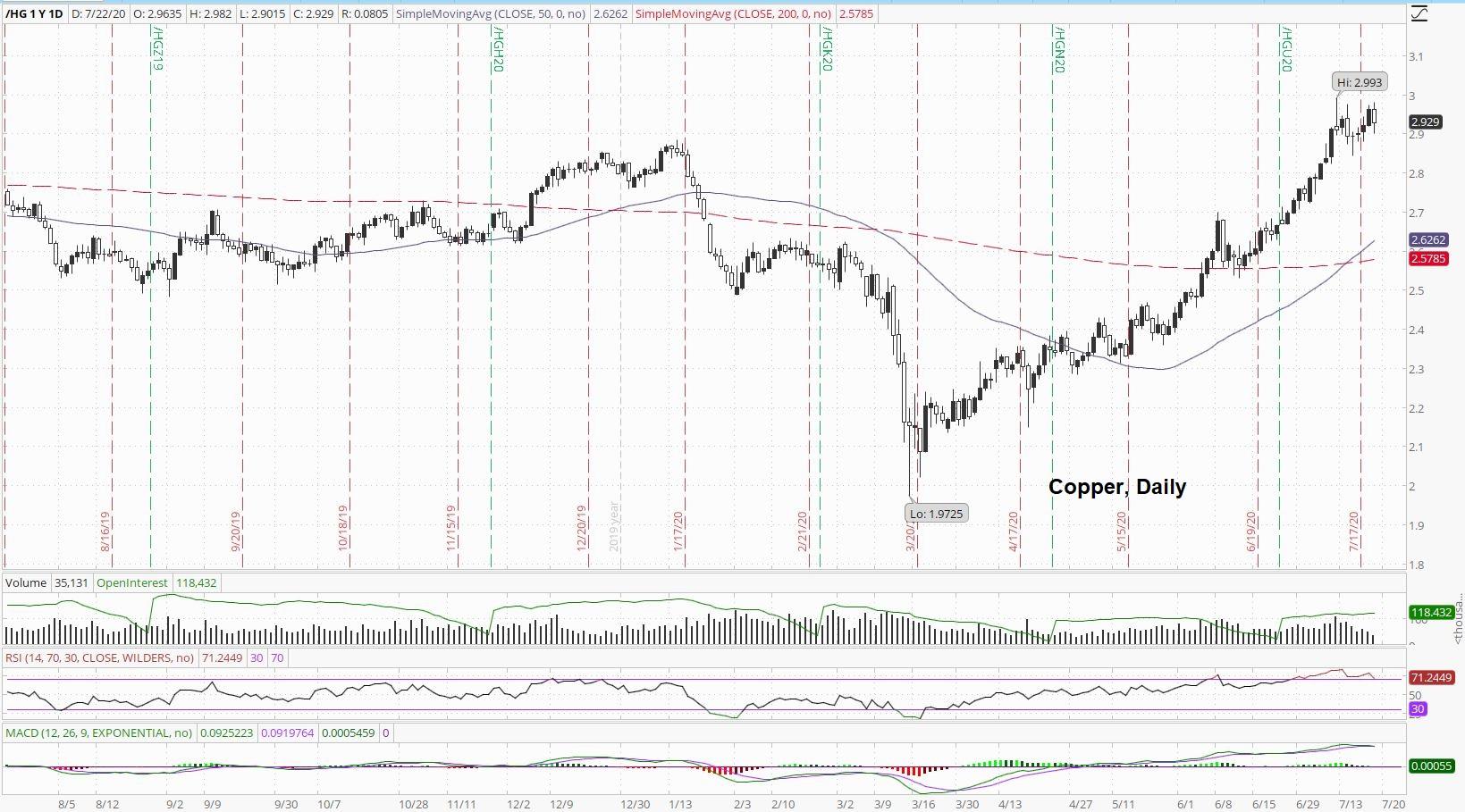 Copper Daily Price