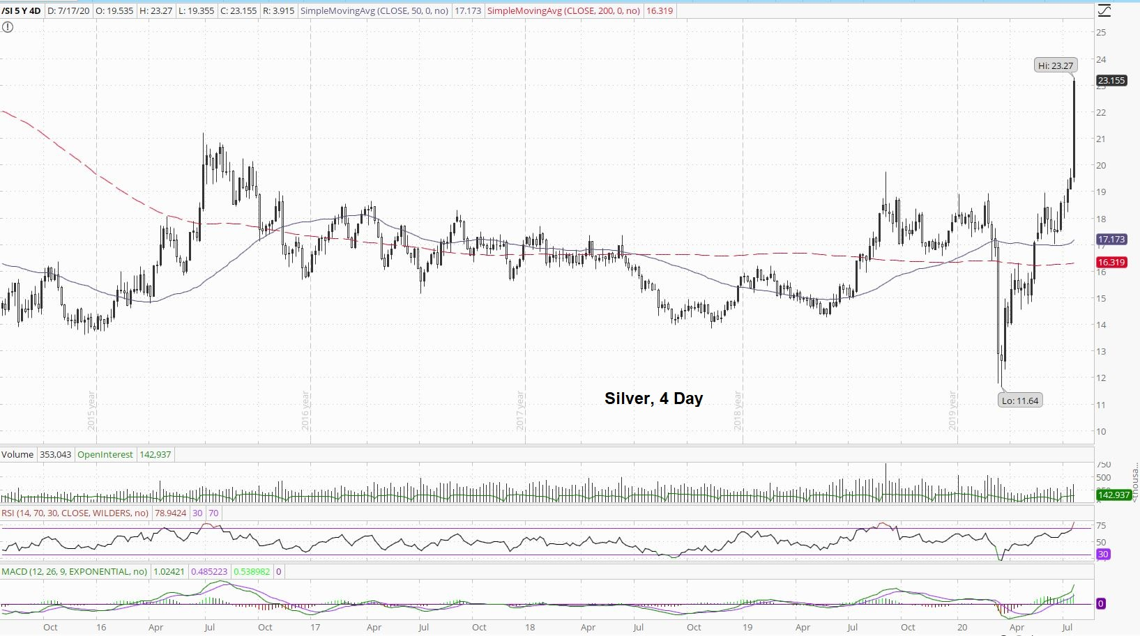 Silver 4 Day