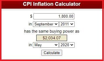 Bureau of Labor Statistics CPI Inflation Calculator