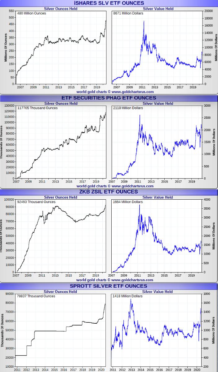 Silver ETF flows SD Bullion