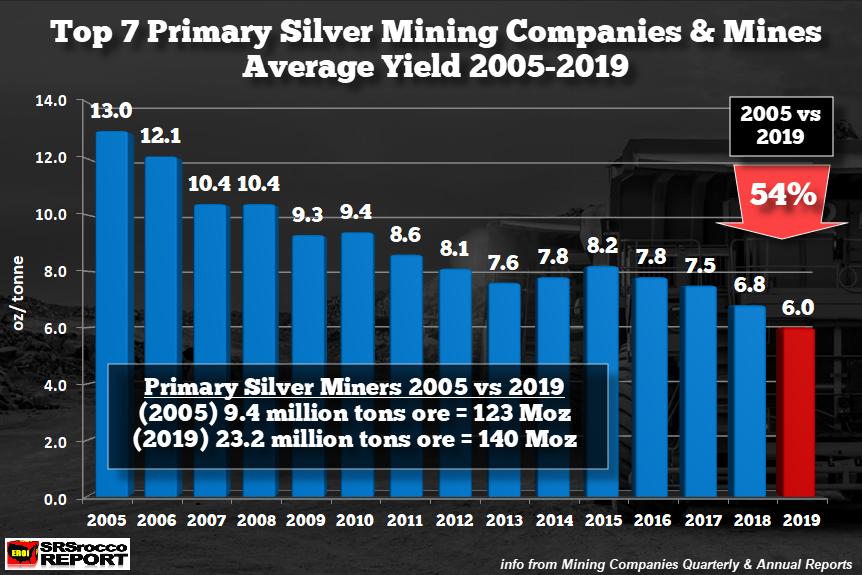 Silver Mine Output per Tonne SD Bullion
